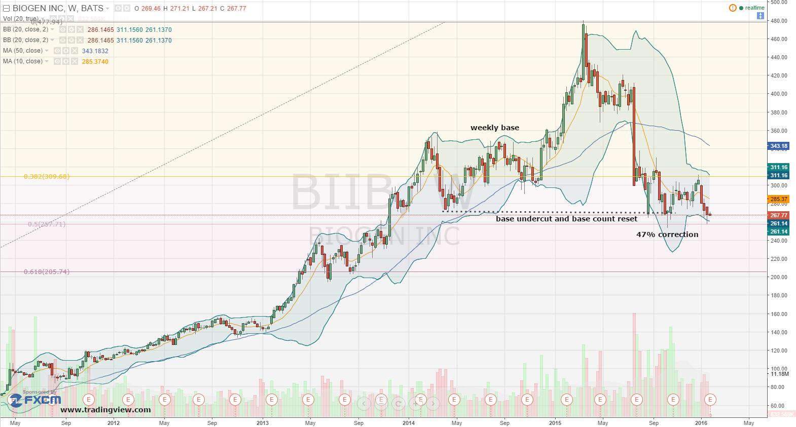 012516-biib-weekly-chart