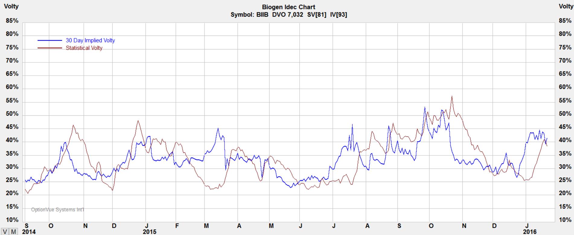 012615-biib-volatility