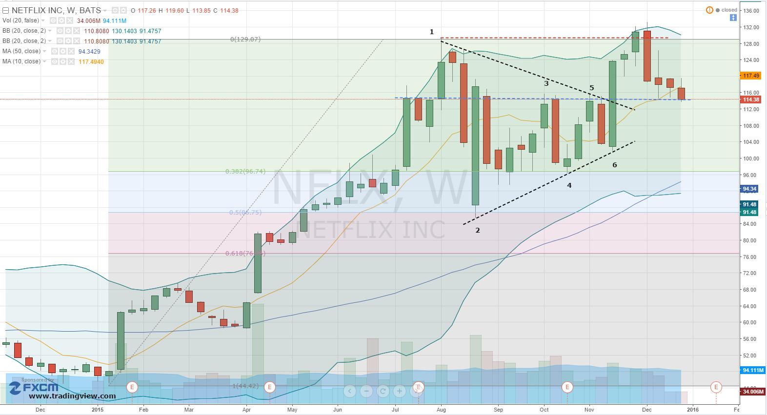 Stock Market Live Chart | stock market