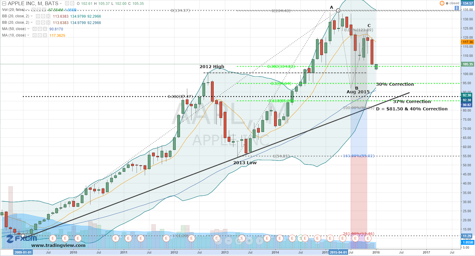 aapl chart monthly apple inc investorplace discount enlarge rests weakness bull buying shares moving case into