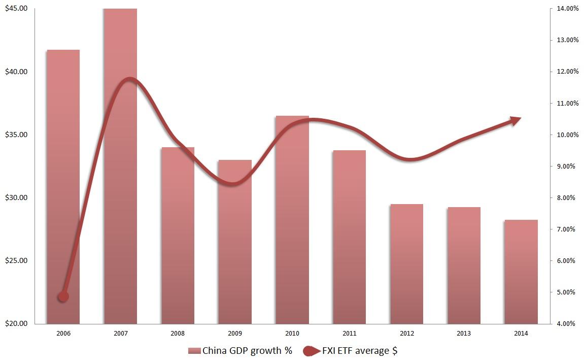 FXI ETF, China GDP