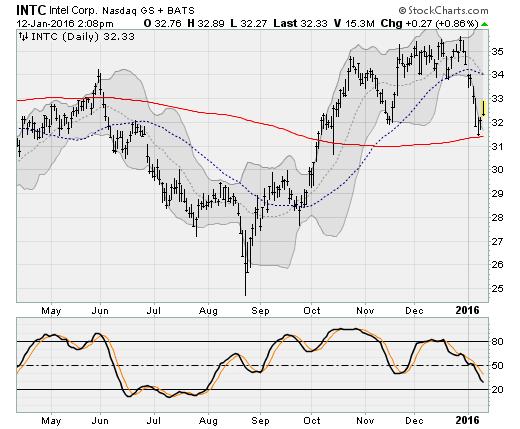 Big Tech Stocks to Avoid: Intel Corporation (INTC)