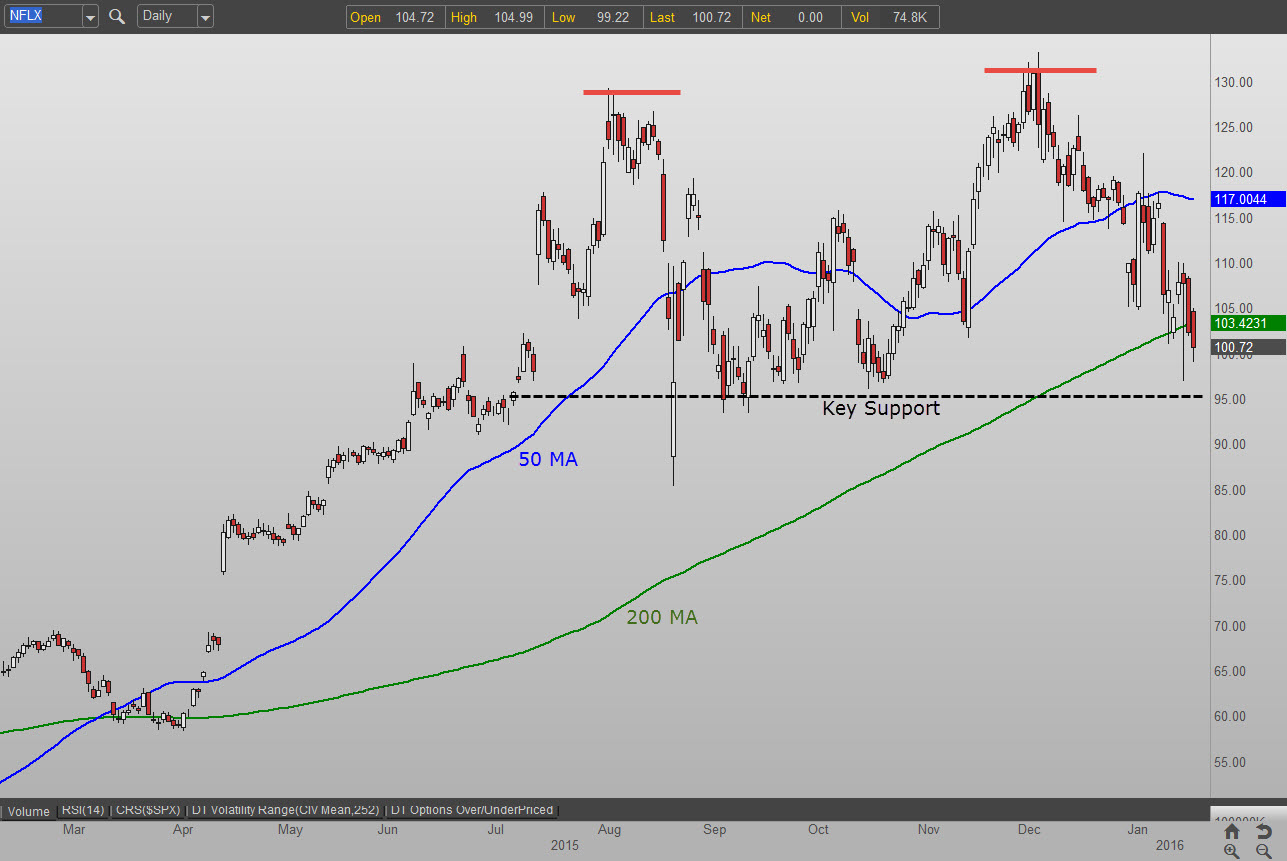 Netflix,Inc. (NFLX) Earnings Preview: Analysts Weigh In | CNA Finance