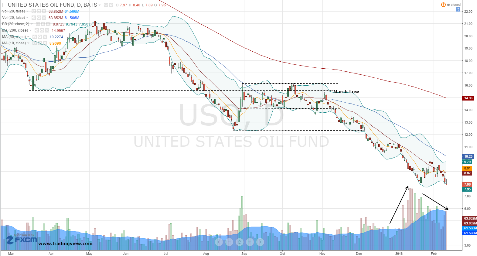 United states oil fund lp etf go long uso for no cost investorplace