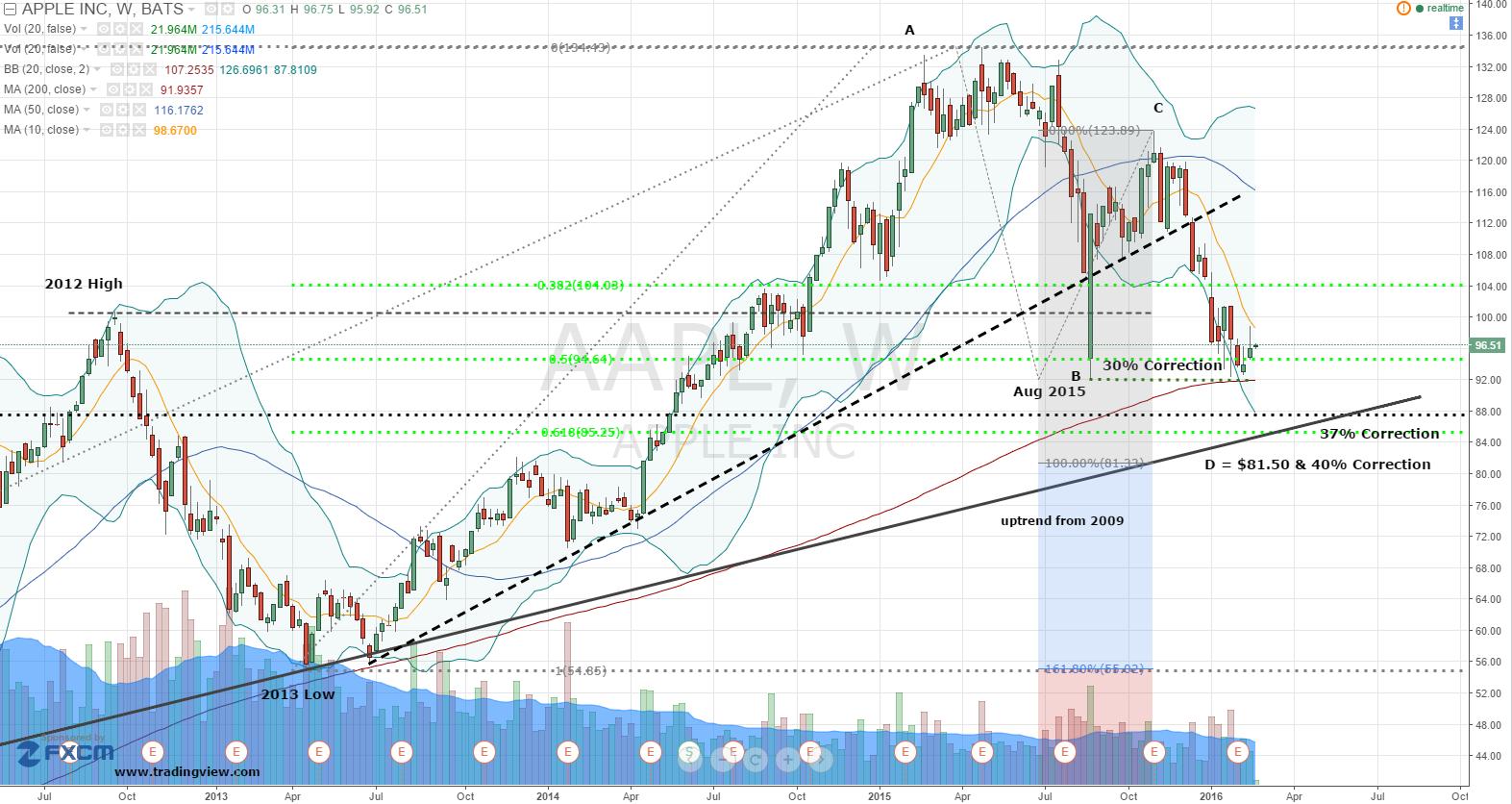 Spot Lng Trading