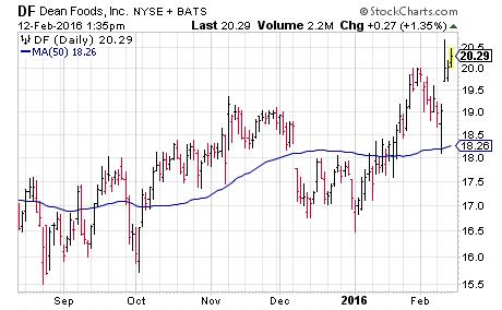 short squeeze stocks DF