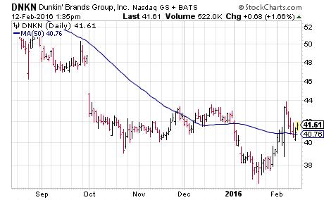 short squeeze stocks DNKN