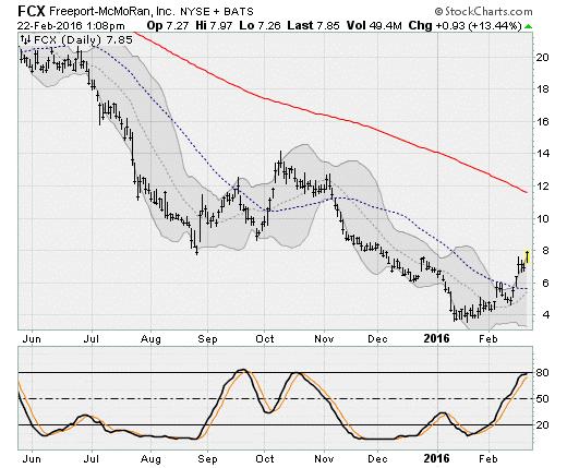 2-22-16-FCX-stock