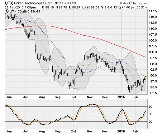 2-22-16-UTX-Stock