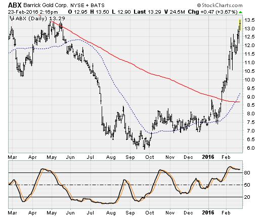 Abx stock options