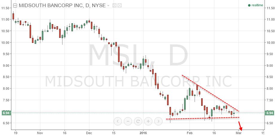 2-29-16-MSL-Stock