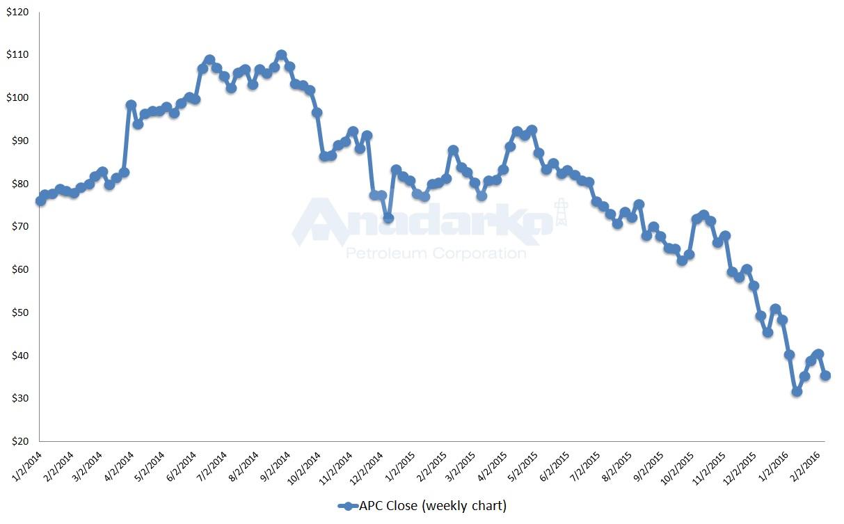 APC stock, oil markets