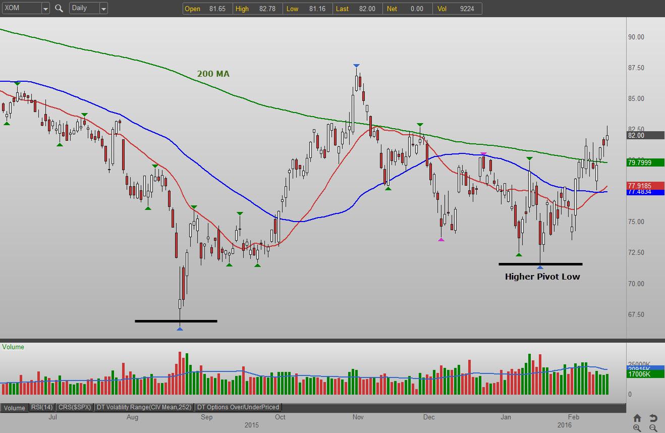 Xom stock options
