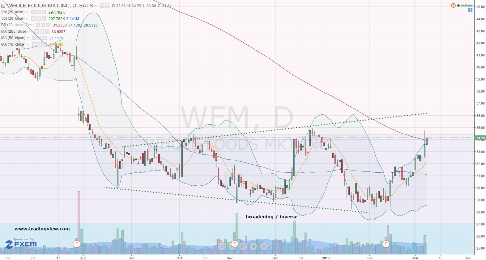 WFM Stock Chart