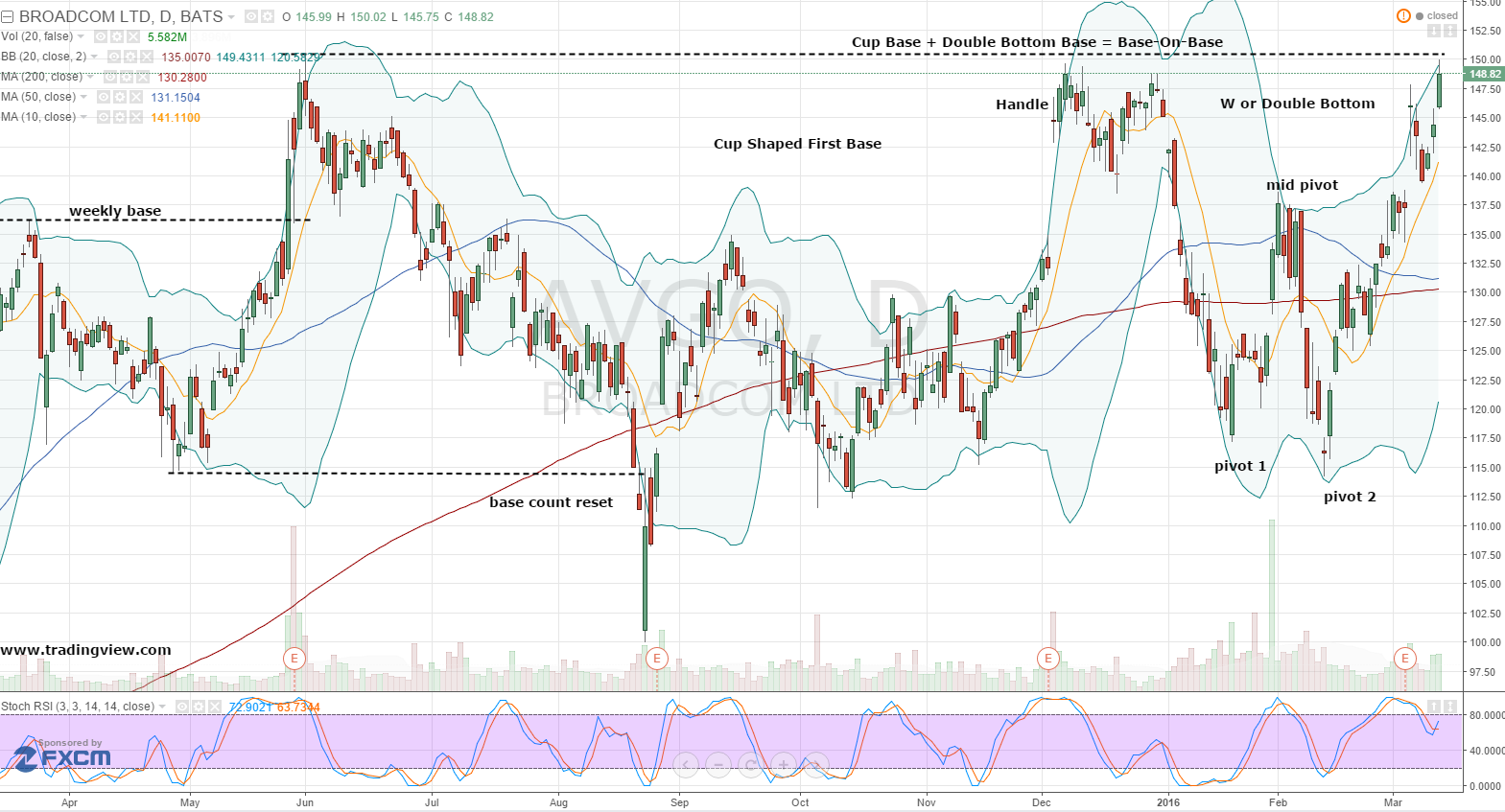 avgo stock price