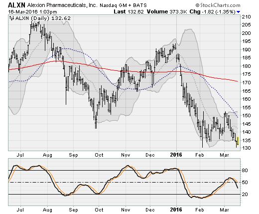 3-16-16-ALXN-stock