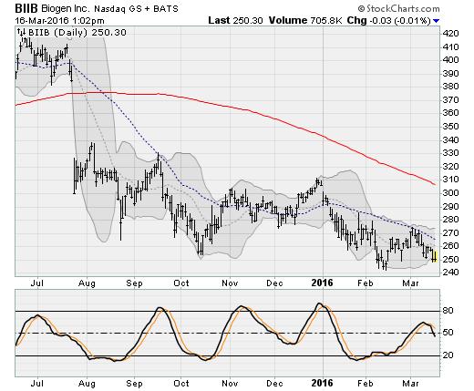 3-16-16-BIIB-stock