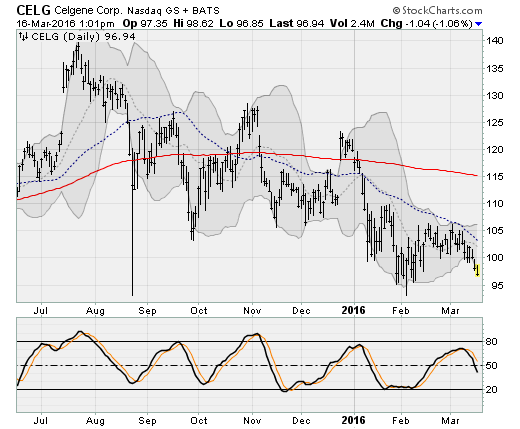3-16-16-CELG-stock
