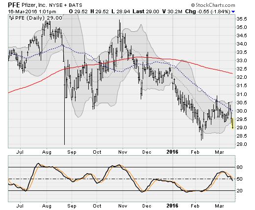 3-16-16-PFE-stock