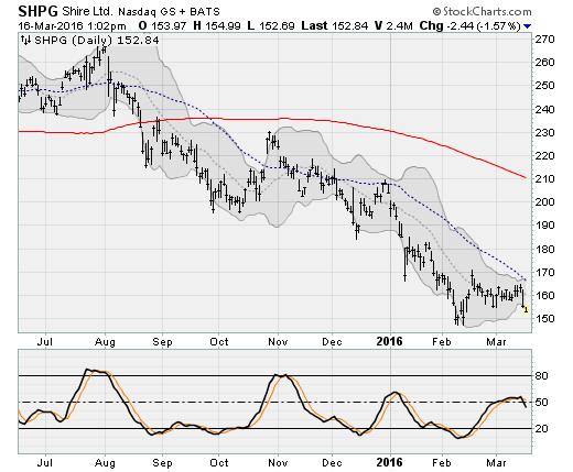 3-16-16-SHPG-stock