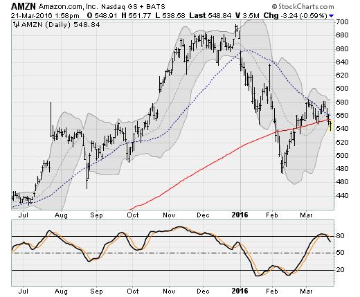 3-21-16-AMZN-stock