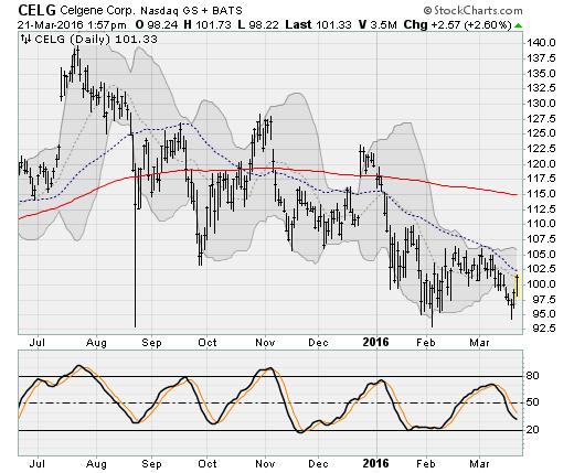 3-21-16-CELG-Stock