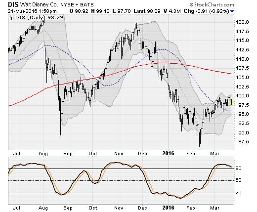 3-21-16-DIS-stock