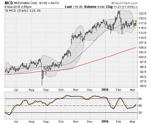 Mcd stock options