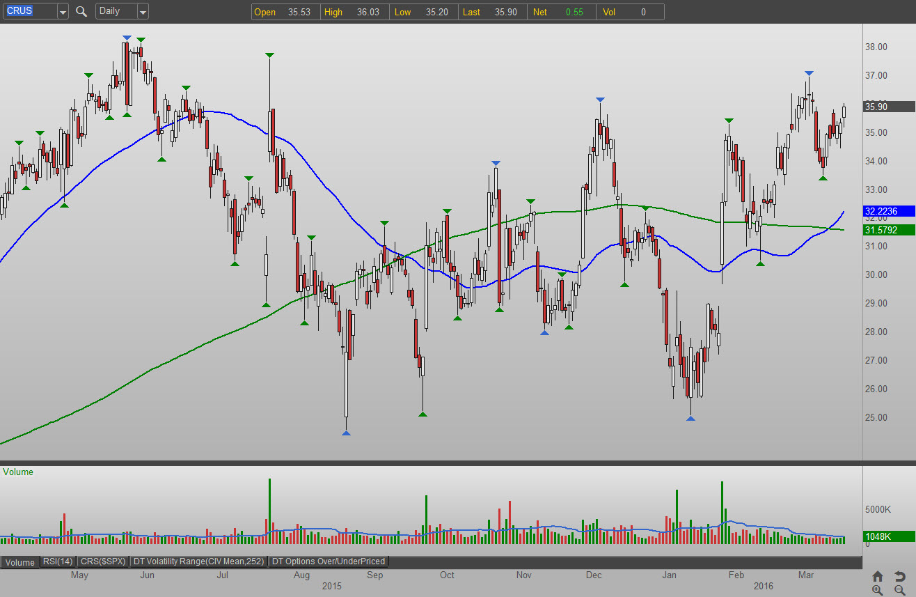3 Semiconductor Stocks to Buy: Cirrus Logic, Inc. (CRUS)