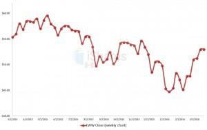 EWW, Mexican stocks