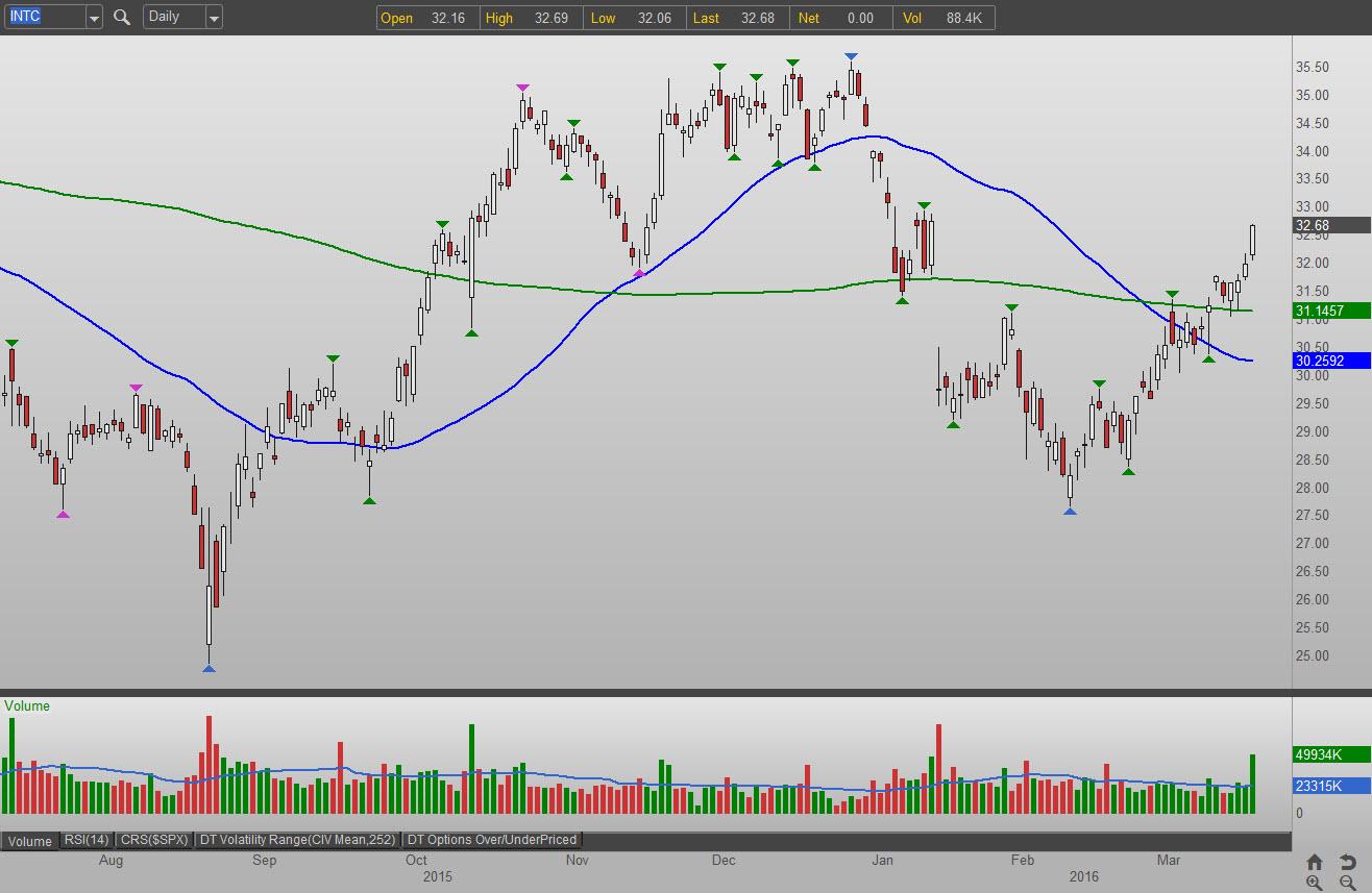 3 Semiconductor Stocks to Buy: Intel Corporation (INTC)