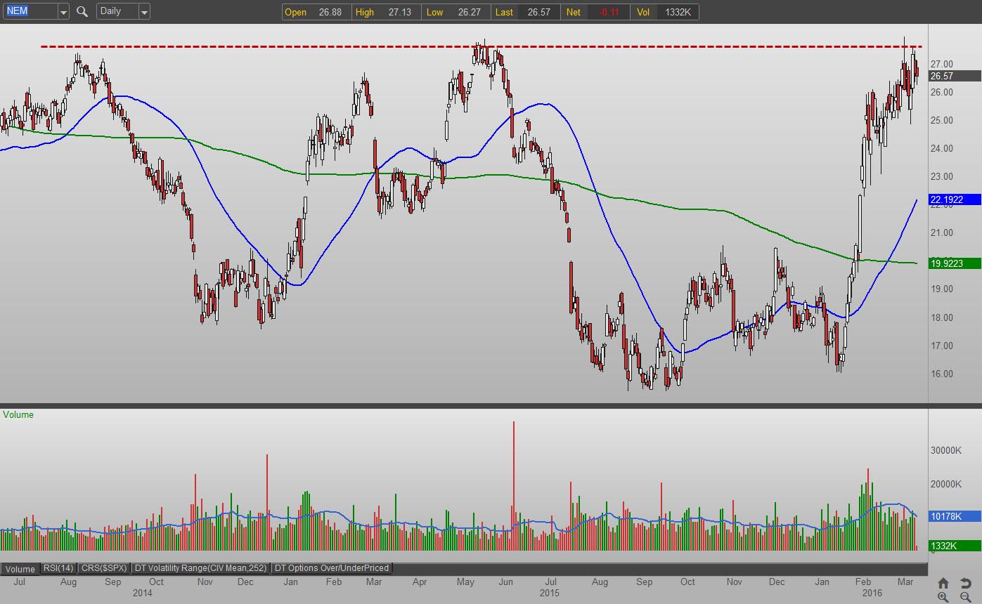 Newmont mining stock options