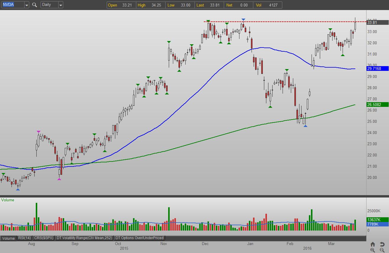 3 Semiconductor Stocks to Buy: Nvidia Corporation (NVDA)