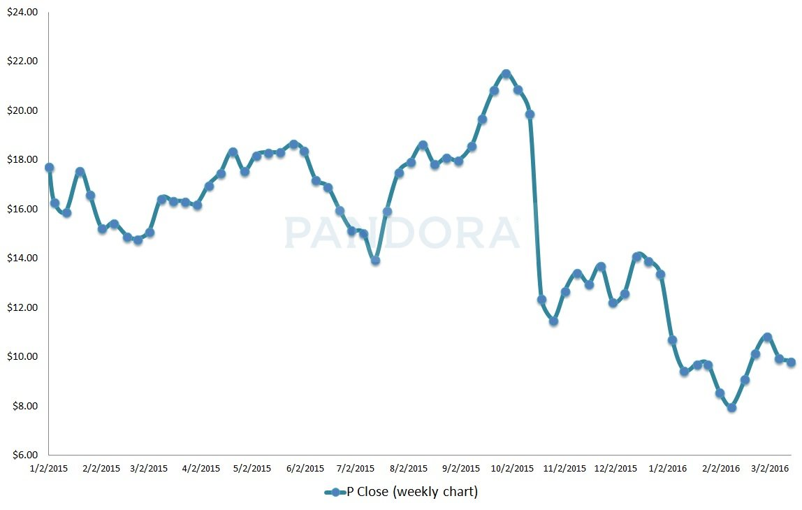 Music Stocks to Buy: Pandora Media Inc (P)