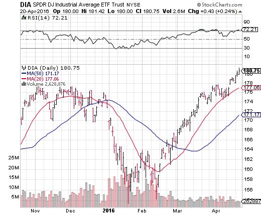 Best stocks for options trading 2016