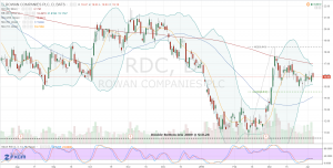 040615-rdc-stock-chart