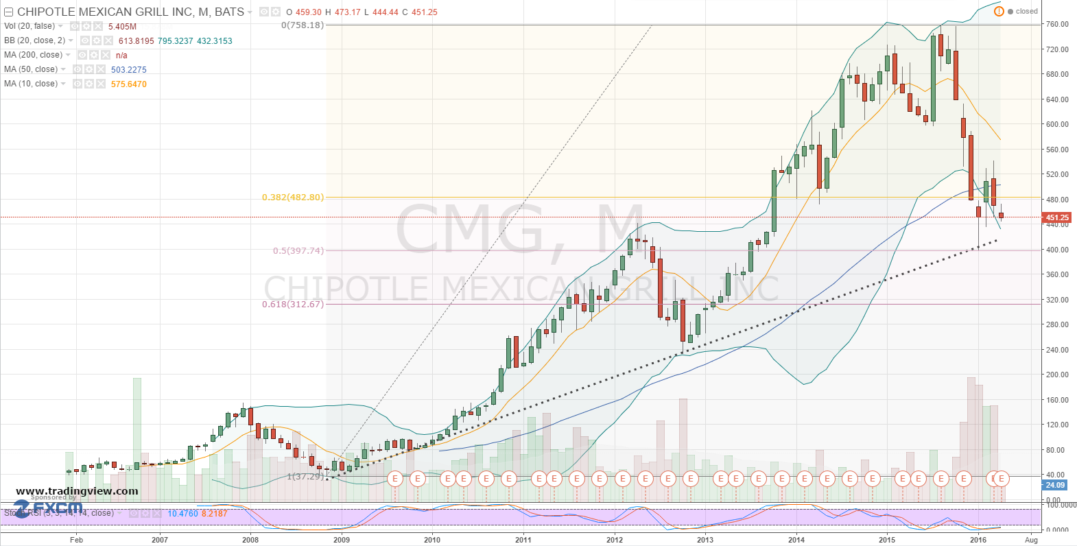 040816-cmg-stock-chart
