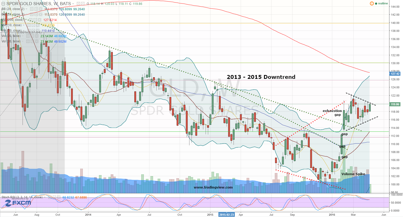 Gld Stock Quote Spdr Gold Trust Etf Gld Buy A Precious Breakout  Investorplace