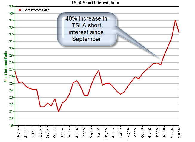 Tesla Motors Inc Hit The Brakes Until Tsla Cools Off