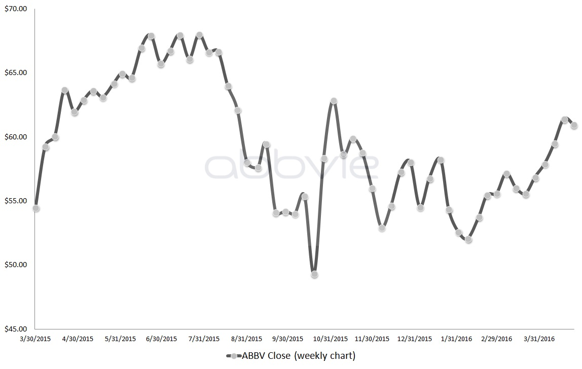 Healthcare Stocks Under a Microscope: AbbVie Inc (ABBV)