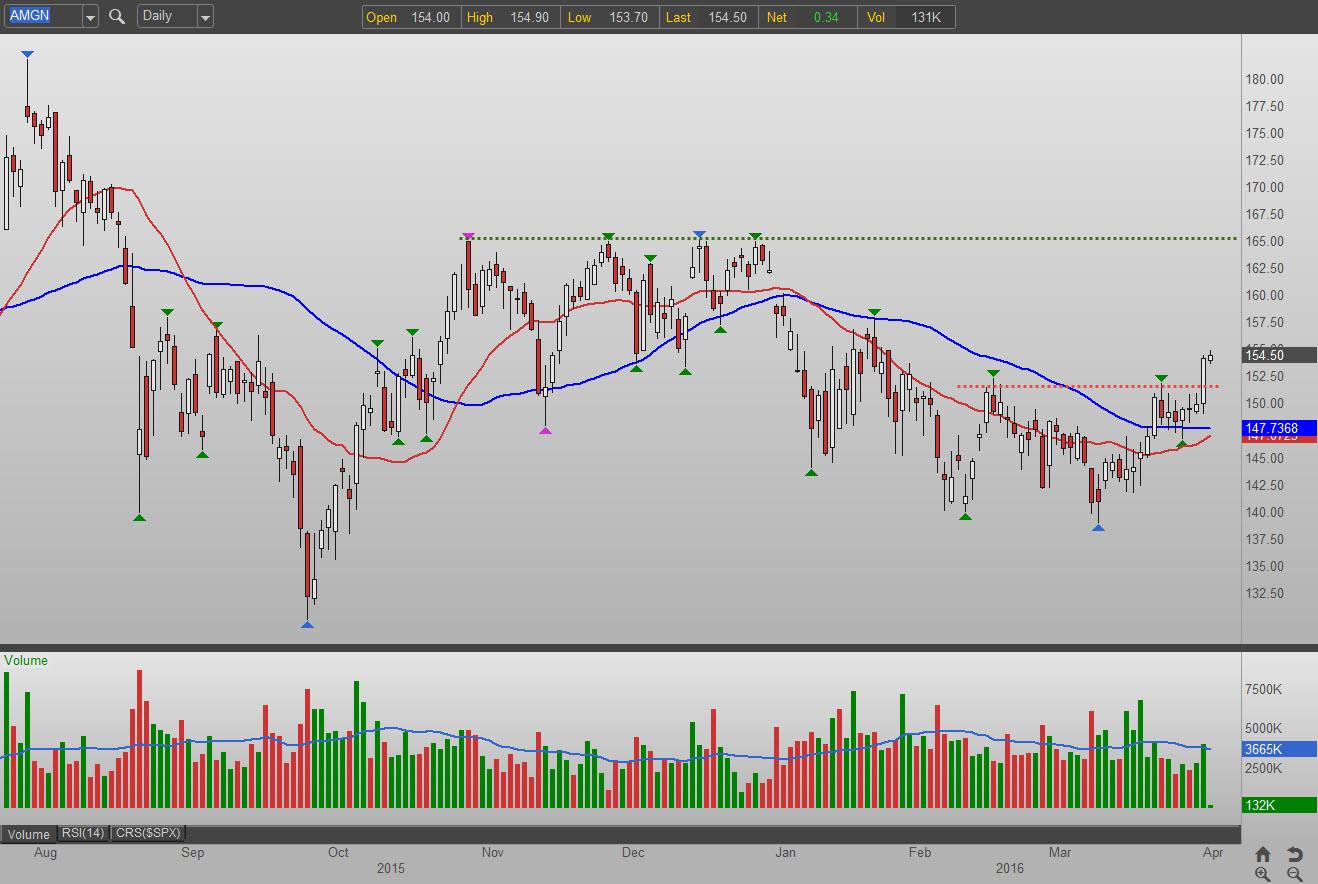 Amgen stock options