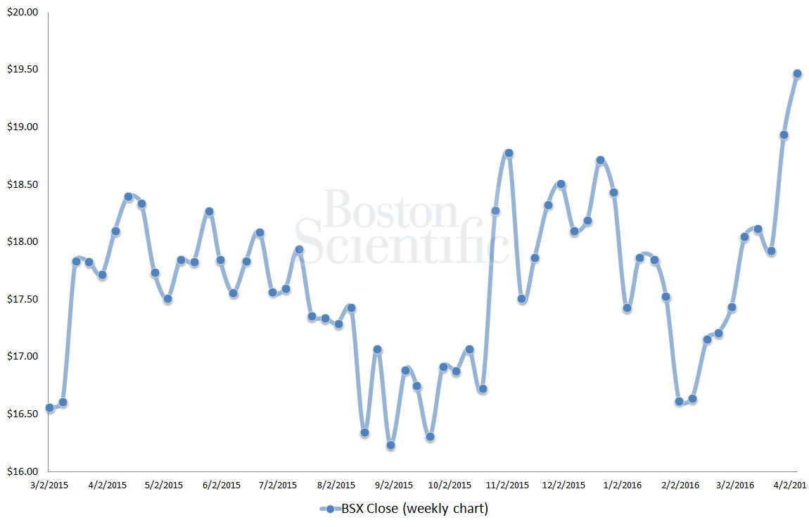 Medical Devices Stocks to Buy: Boston Scientific Corporation (BSX)