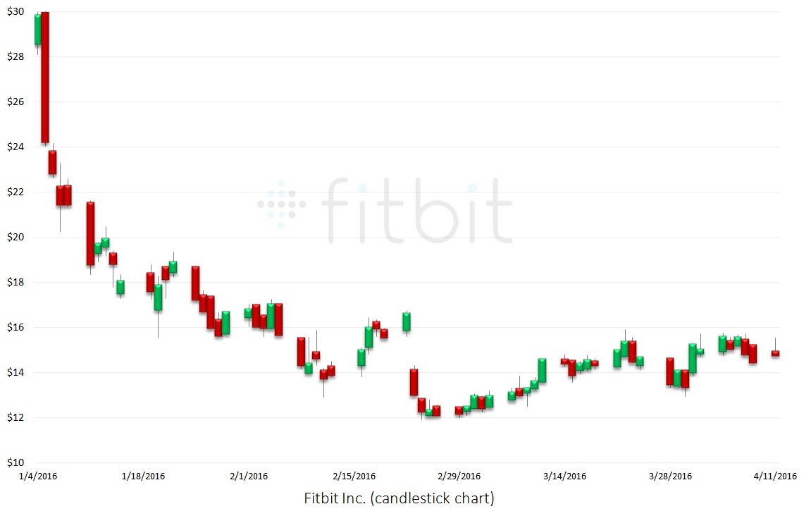 Fitbit stock, FIT