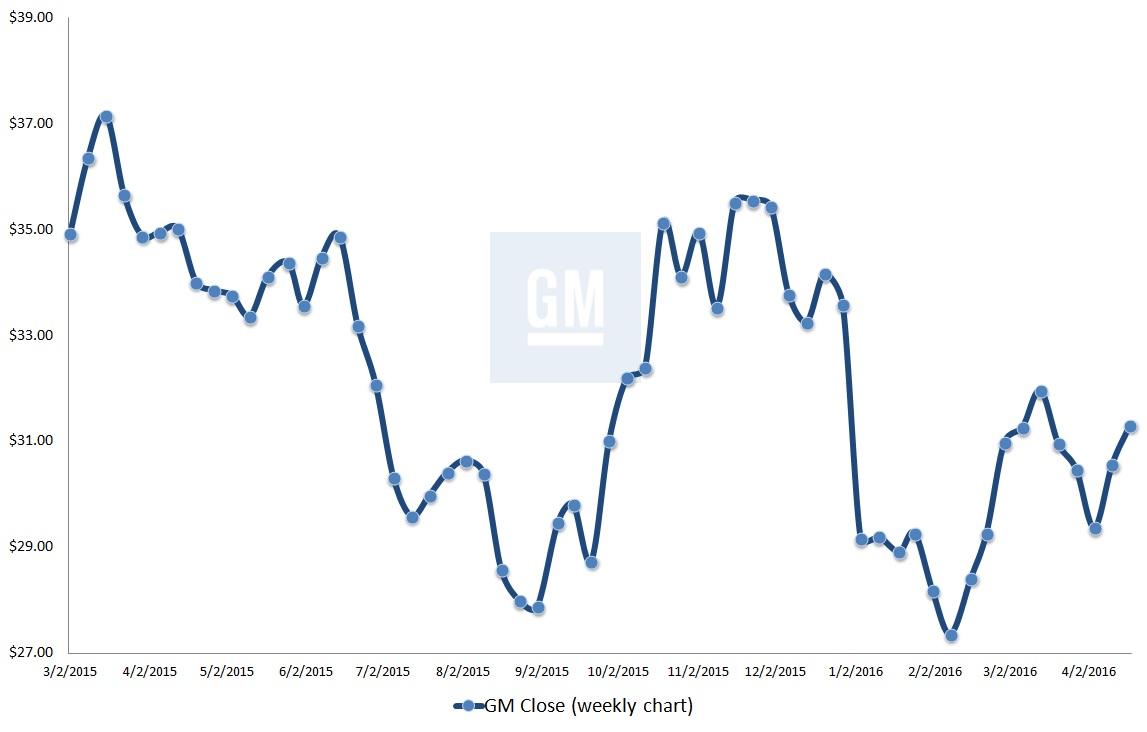 GM stock, General Motors