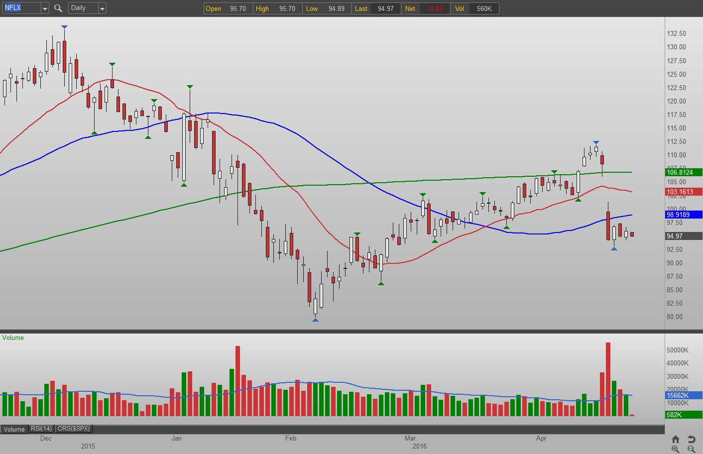 3 stocks that are becoming bear chow  u2013 ibm mcd nflx