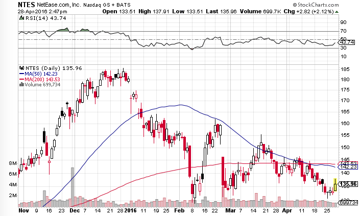 5 stocks to sell for may  aapl  msft  kr  ntes  prgo