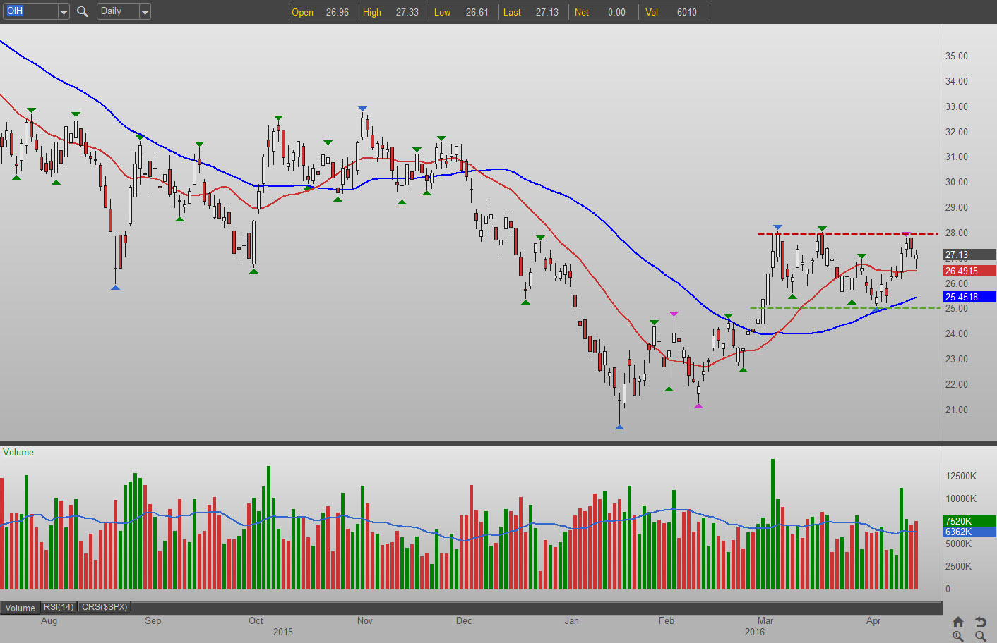 3 Plays for Today's Dip in Energy Stocks: Market Vectors Oil Services ETF (OIH)