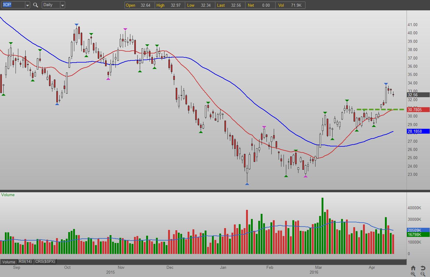 3 Plays for Energy Stocks: SPDR S&P Oil & Gas Explore & Prod. (ETF) (XOP)