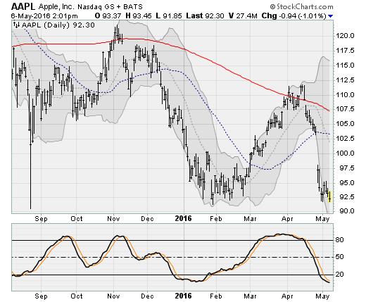 050616-aapl-stock