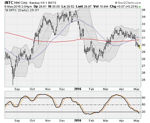 050616-intc-stock